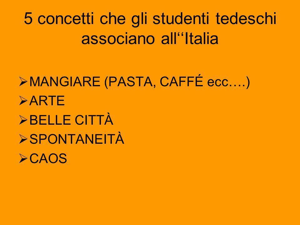 5 concetti che gli studenti tedeschi associano allItalia MANGIARE (PASTA, CAFFÉ ecc….) ARTE BELLE CITTÀ SPONTANEITÀ CAOS