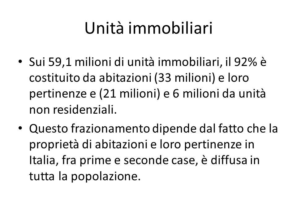 Unità immobiliari Sui 59,1 milioni di unità immobiliari, il 92% è costituito da abitazioni (33 milioni) e loro pertinenze e (21 milioni) e 6 milioni d