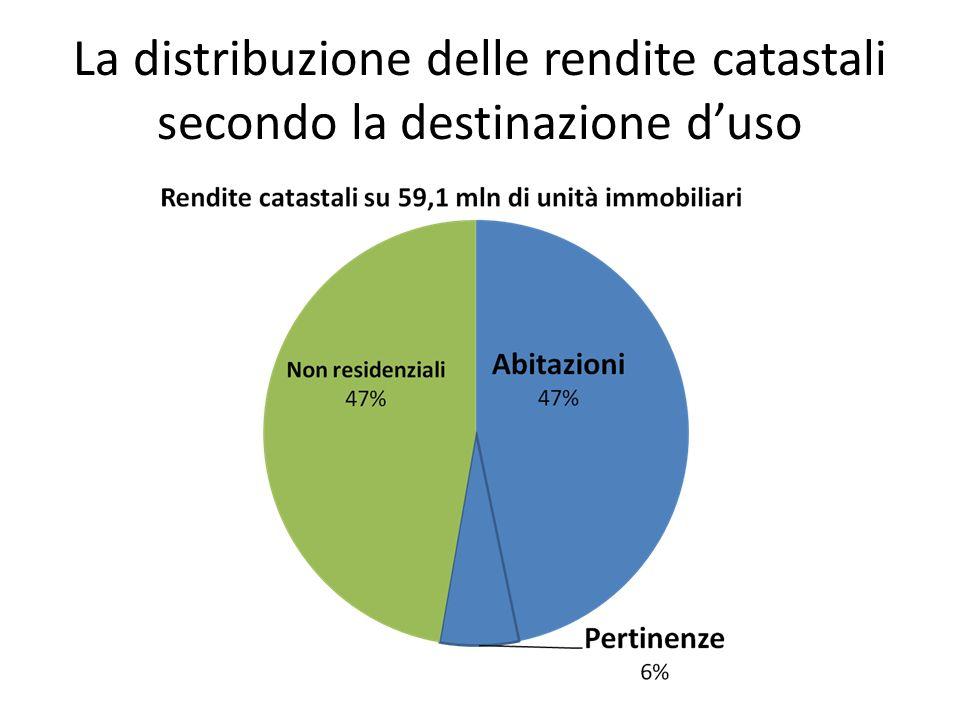 La distribuzione delle rendite catastali secondo la destinazione duso
