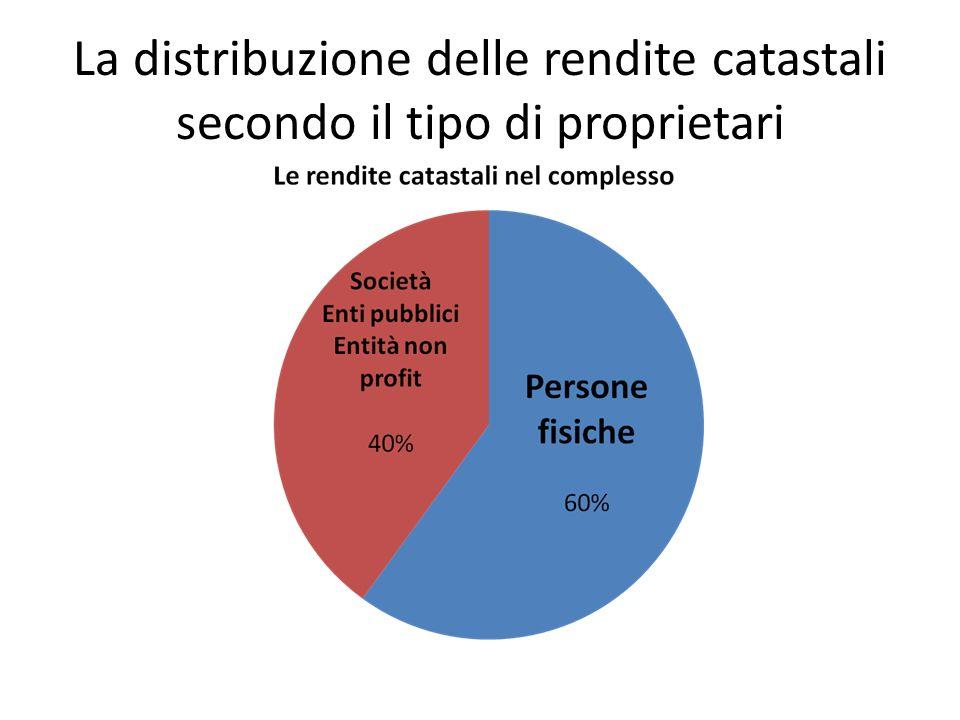 La distribuzione delle rendite catastali secondo il tipo di proprietari