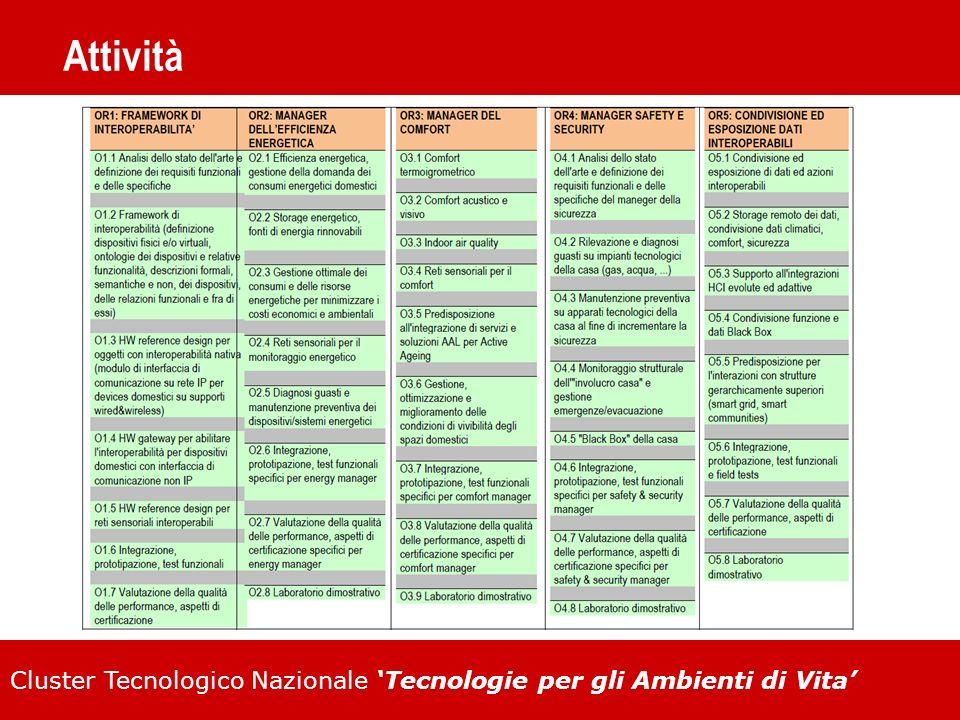 Cluster Tecnologico Nazionale Tecnologie per gli Ambienti di Vita Attività