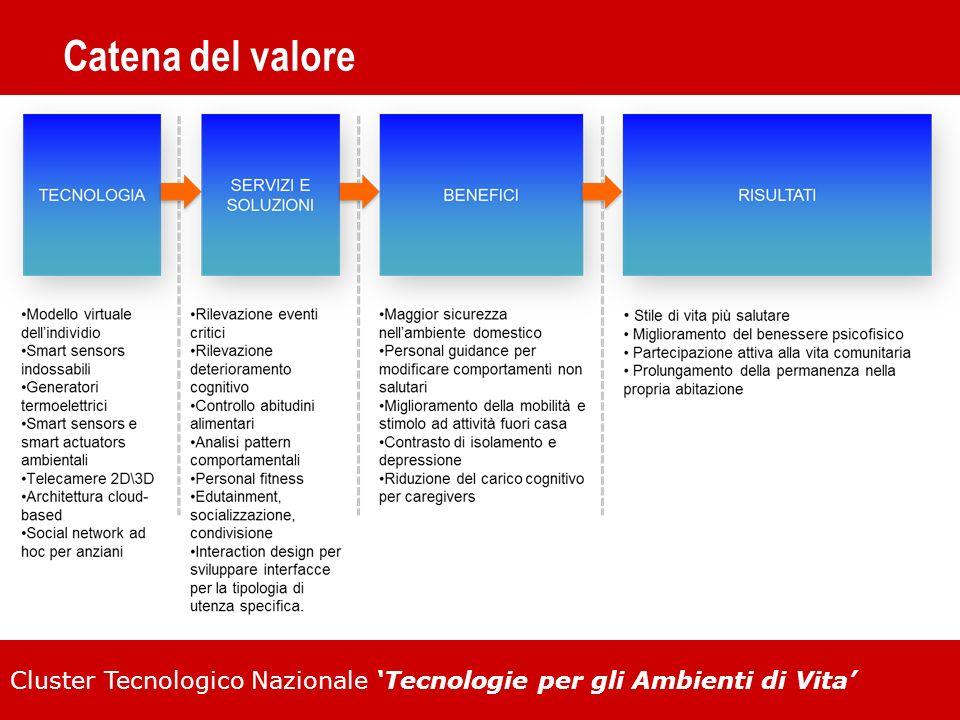 Cluster Tecnologico Nazionale Tecnologie per gli Ambienti di Vita Catena del valore