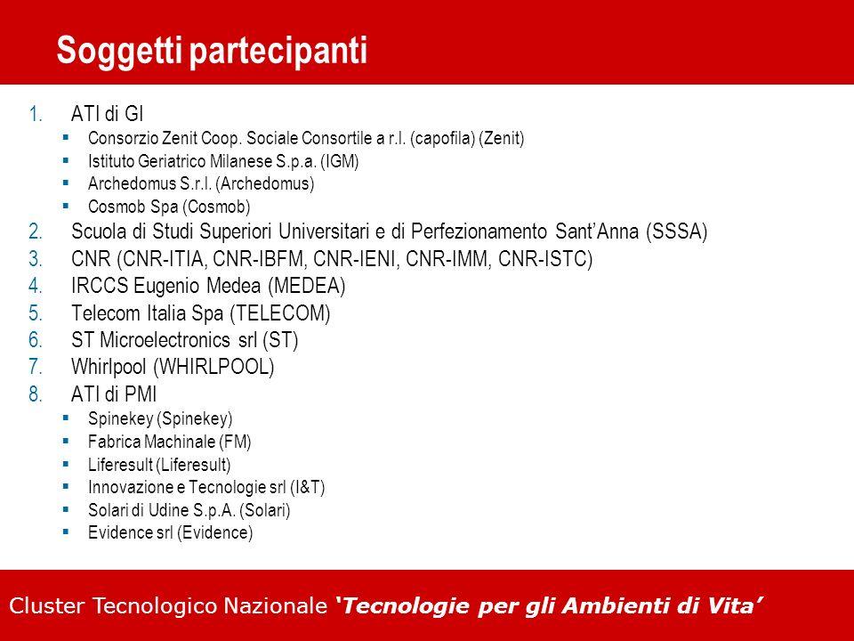 Soggetti partecipanti 1.ATI di GI Consorzio Zenit Coop. Sociale Consortile a r.l. (capofila) (Zenit) Istituto Geriatrico Milanese S.p.a. (IGM) Archedo