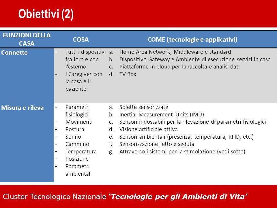 Cluster Tecnologico Nazionale Tecnologie per gli Ambienti di Vita Obiettivi (2) FUNZIONI DELLA CASA COSACOME (tecnologie e applicativi) Connette Tutti