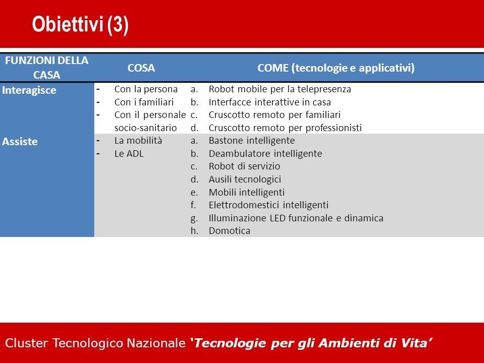 Cluster Tecnologico Nazionale Tecnologie per gli Ambienti di Vita Obiettivi (3) FUNZIONI DELLA CASA COSACOME (tecnologie e applicativi) Interagisce Co