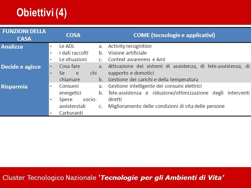 Cluster Tecnologico Nazionale Tecnologie per gli Ambienti di Vita Obiettivi (4) FUNZIONI DELLA CASA COSACOME (tecnologie e applicativi) Analizza Le AD