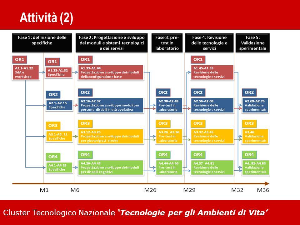 Cluster Tecnologico Nazionale Tecnologie per gli Ambienti di Vita Attività (2)