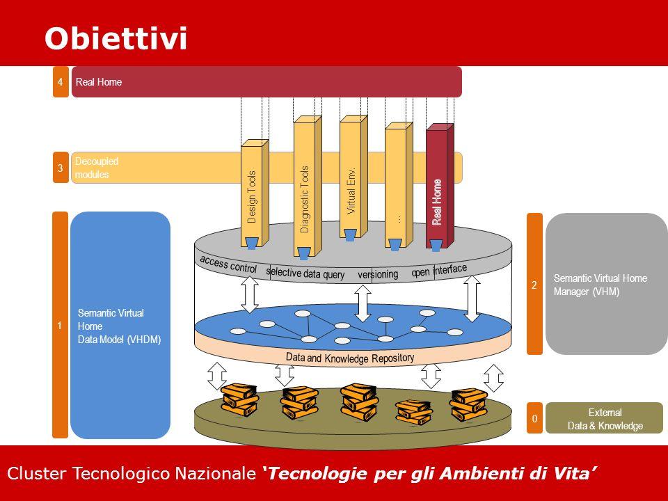 Cluster Tecnologico Nazionale Tecnologie per gli Ambienti di Vita Obiettivi Semantic Virtual Home Data Model (VHDM) … 1 2 3 Semantic Virtual Home Mana