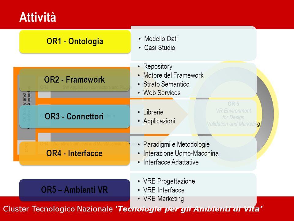 Cluster Tecnologico Nazionale Tecnologie per gli Ambienti di Vita Attività Modello Dati Casi Studio OR1 - Ontologia Repository Motore del Framework St