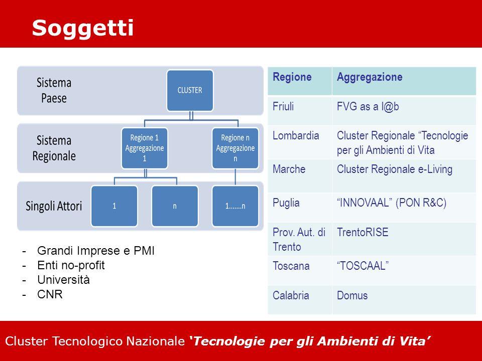 Cluster Tecnologico Nazionale Tecnologie per gli Ambienti di Vita Soggetti RegioneAggregazione FriuliFVG as a l@b LombardiaCluster Regionale Tecnologi