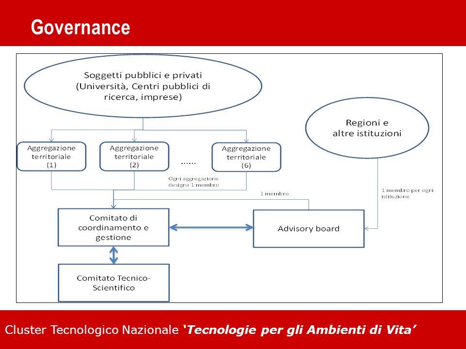 Cluster Tecnologico Nazionale Tecnologie per gli Ambienti di Vita Tabella dei Costi