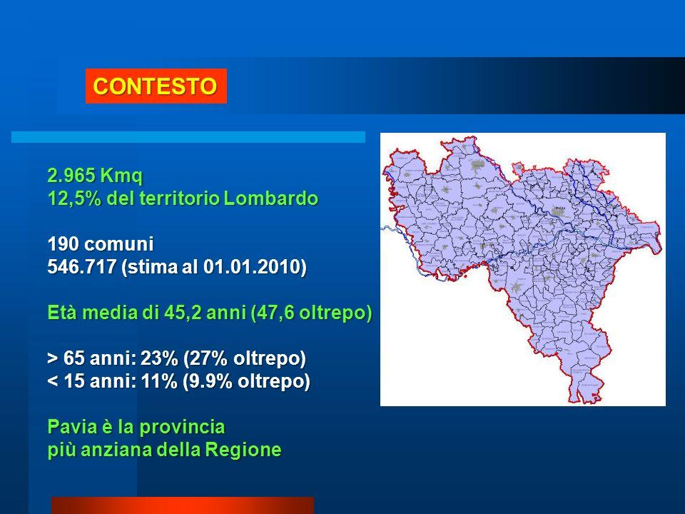 Tasso di natalità è di 7.2 (10 Regione Lombardia) Indice di fecondità è di 33,5 Indice di vecchiaia è di 189.9 per ogni bambino ci sono 2 anziani (2.5 oltrepo) Stranieri da 14.800 (2001) a 58.600 (2008) con età media di 30 anni CONTESTO
