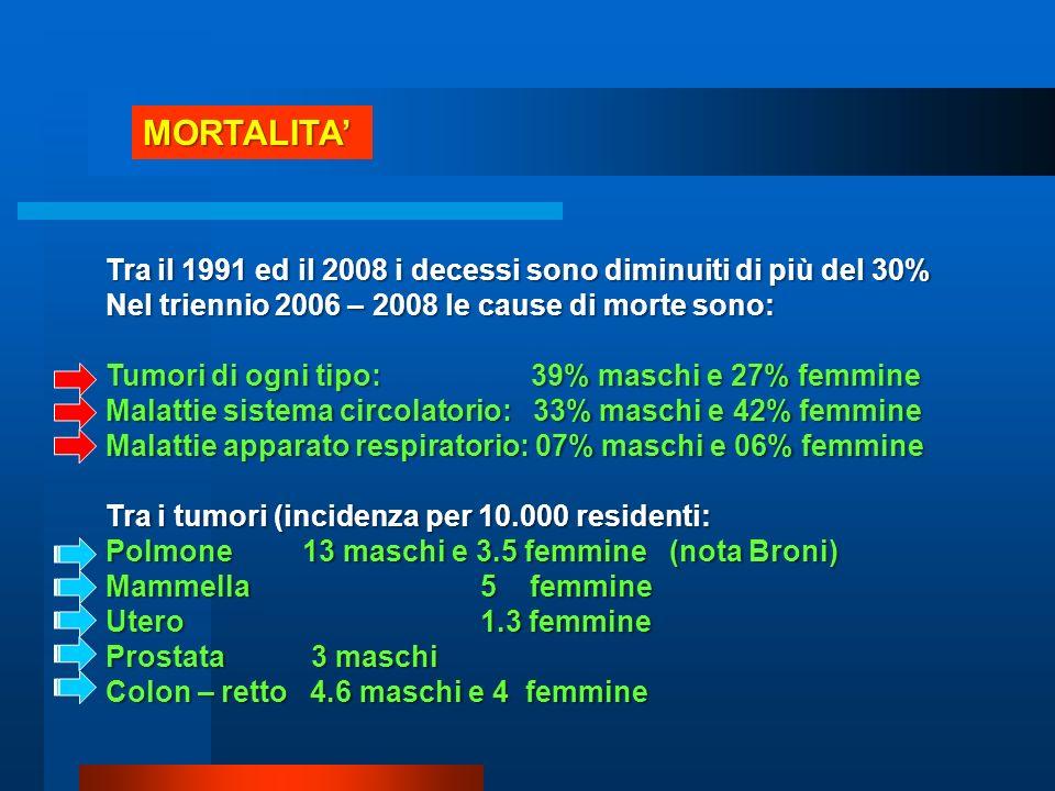 CARATTERIZZAZIONE EPIDEMIOLOGICA CATEGORIANUM Trapianto516 Insufficienza renale1970 HIV1126 Neoplasia23656 Diabete23948 Cardiovasculopatia83587 Bronco pneumopatia7878 Gastropatia6085 Neuropatia3404 Autoimmuni2331 Endocrinopatia7563 Parto3904