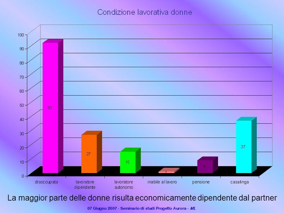 La maggior parte delle donne risulta economicamente dipendente dal partner
