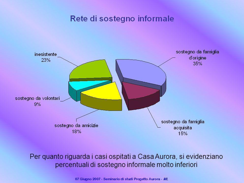 Per quanto riguarda i casi ospitati a Casa Aurora, si evidenziano percentuali di sostegno informale molto inferiori