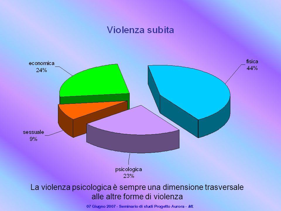 La violenza psicologica è sempre una dimensione trasversale alle altre forme di violenza