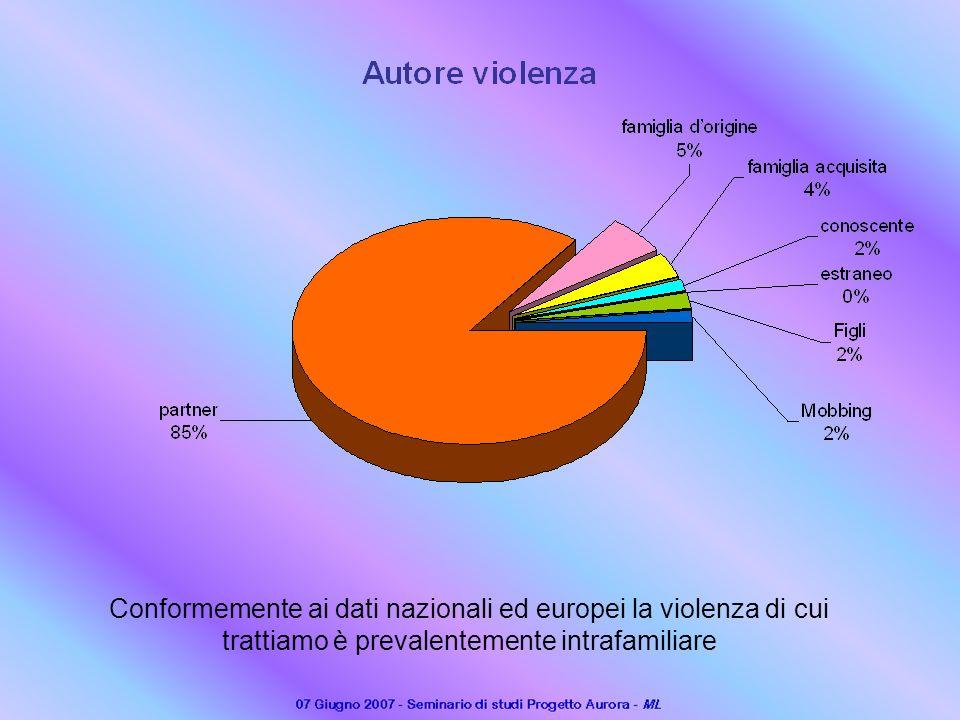 Conformemente ai dati nazionali ed europei la violenza di cui trattiamo è prevalentemente intrafamiliare