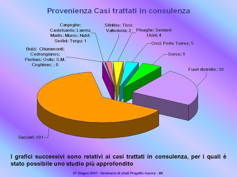 I grafici successivi sono relativi ai casi trattati in consulenza, per i quali è stato possibile uno studio più approfondito