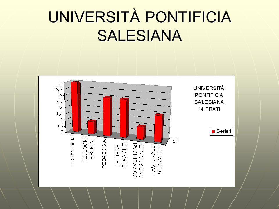UNIVERSITÀ PONTIFICIA SALESIANA
