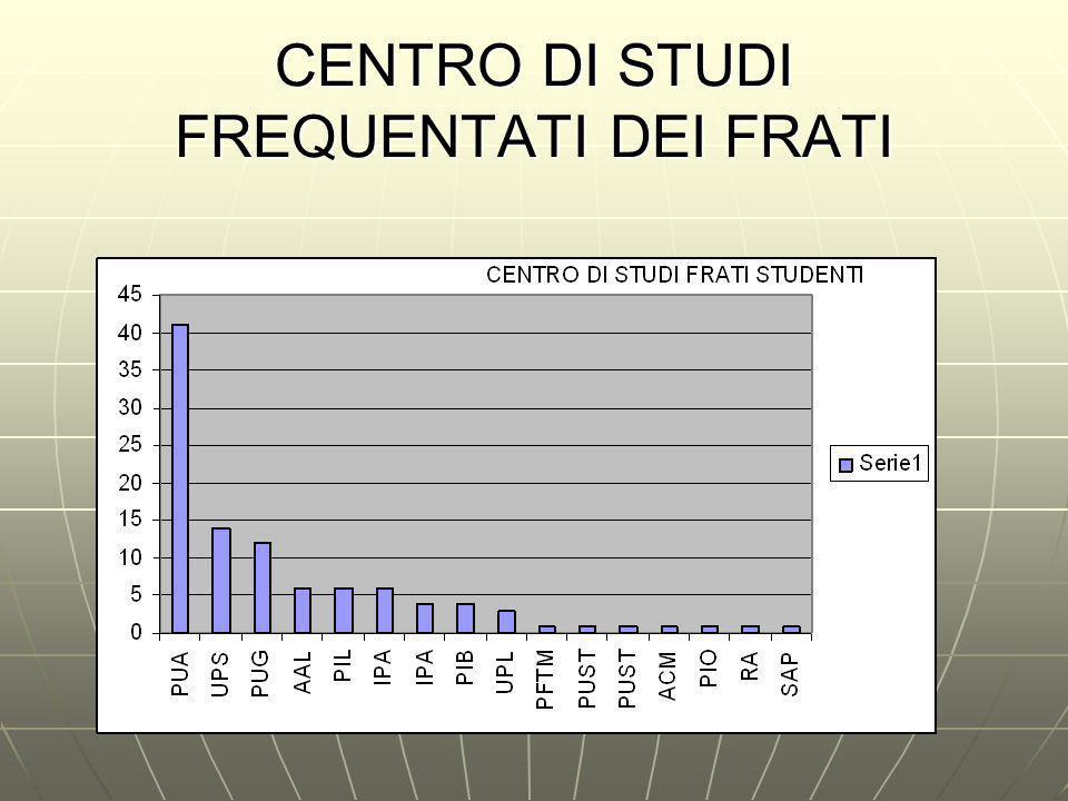 CENTRO DI STUDI FREQUENTATI DEI FRATI