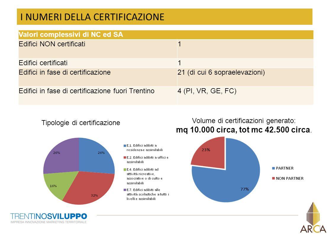 10 I NUMERI DELLA CERTIFICAZIONE Valori complessivi di NC ed SA Edifici NON certificati1 Edifici certificati1 Edifici in fase di certificazione21 (di