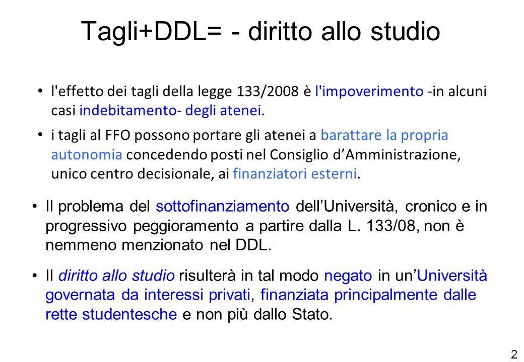 25 Tagli+DDL= - diritto allo studio l effetto dei tagli della legge 133/2008 è l impoverimento -in alcuni casi indebitamento- degli atenei.