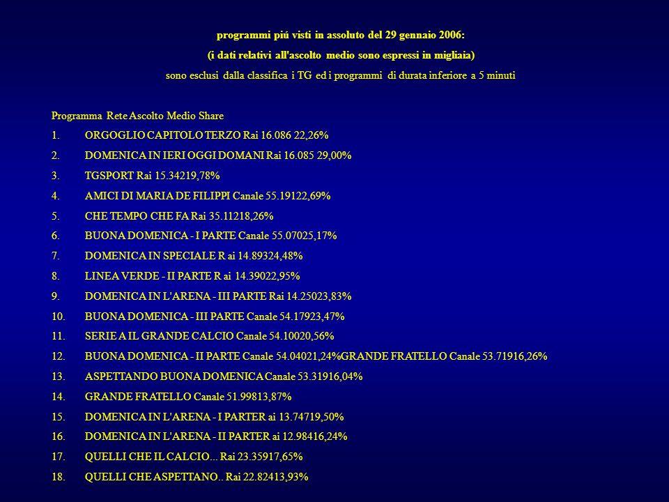 programmi piú visti in assoluto del 29 gennaio 2006: (i dati relativi all ascolto medio sono espressi in migliaia) sono esclusi dalla classifica i TG ed i programmi di durata inferiore a 5 minuti Programma Rete Ascolto Medio Share 1.ORGOGLIO CAPITOLO TERZO Rai 16.086 22,26% 2.DOMENICA IN IERI OGGI DOMANI Rai 16.085 29,00% 3.TGSPORT Rai 15.34219,78% 4.AMICI DI MARIA DE FILIPPI Canale 55.19122,69% 5.CHE TEMPO CHE FA Rai 35.11218,26% 6.BUONA DOMENICA - I PARTE Canale 55.07025,17% 7.DOMENICA IN SPECIALE R ai 14.89324,48% 8.LINEA VERDE - II PARTE R ai 14.39022,95% 9.DOMENICA IN L ARENA - III PARTE Rai 14.25023,83% 10.BUONA DOMENICA - III PARTE Canale 54.17923,47% 11.SERIE A IL GRANDE CALCIO Canale 54.10020,56% 12.BUONA DOMENICA - II PARTE Canale 54.04021,24%GRANDE FRATELLO Canale 53.71916,26% 13.ASPETTANDO BUONA DOMENICA Canale 53.31916,04% 14.GRANDE FRATELLO Canale 51.99813,87% 15.DOMENICA IN L ARENA - I PARTER ai 13.74719,50% 16.DOMENICA IN L ARENA - II PARTER ai 12.98416,24% 17.QUELLI CHE IL CALCIO...