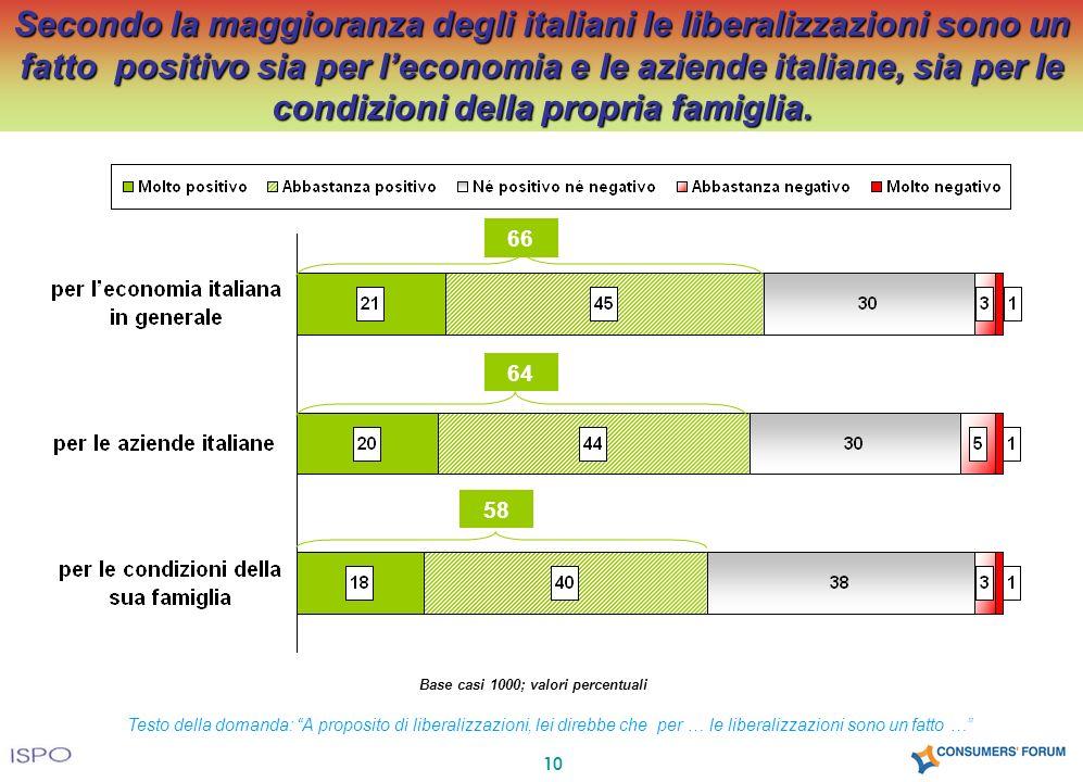 10 Testo della domanda: A proposito di liberalizzazioni, lei direbbe che per … le liberalizzazioni sono un fatto … Secondo la maggioranza degli italiani le liberalizzazioni sono un fatto positivo sia per leconomia e le aziende italiane, sia per le condizioni della propria famiglia.