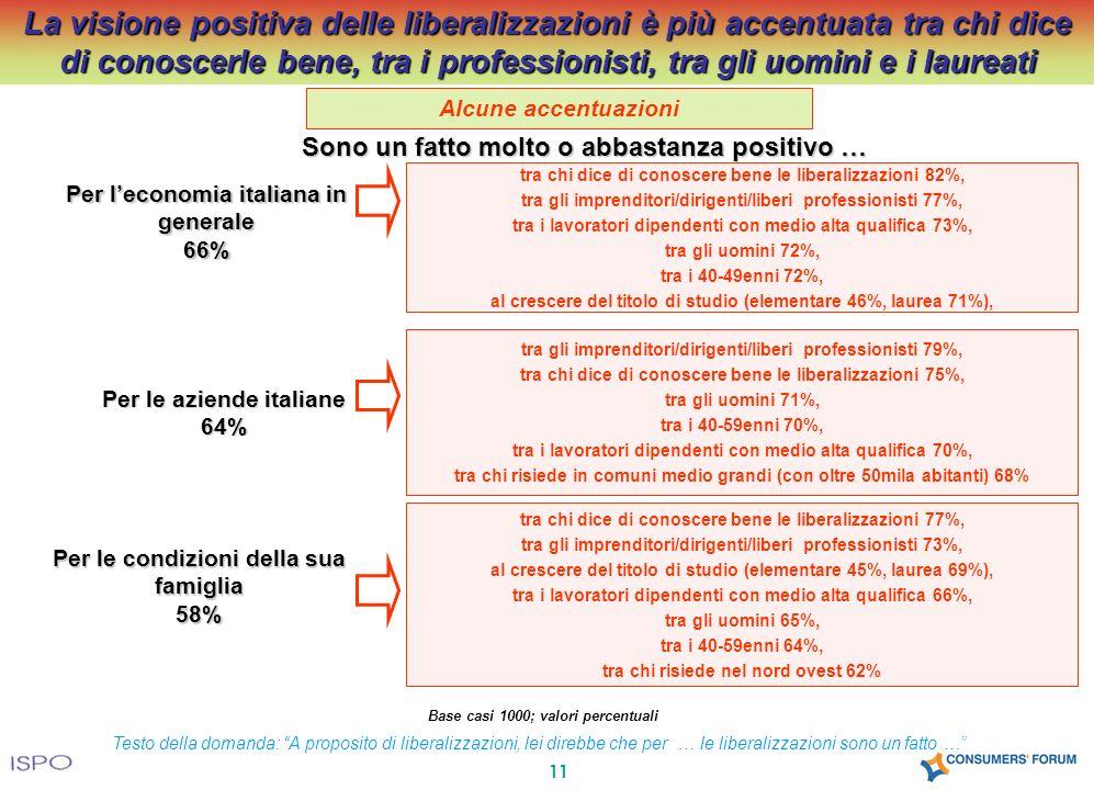 11 Sono un fatto molto o abbastanza positivo … tra chi dice di conoscere bene le liberalizzazioni 82%, tra gli imprenditori/dirigenti/liberi professio
