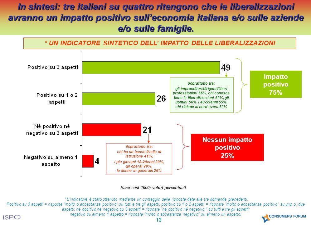 12 In sintesi: tre italiani su quattro ritengono che le liberalizzazioni avranno un impatto positivo sulleconomia italiana e/o sulle aziende e/o sulle famiglie.