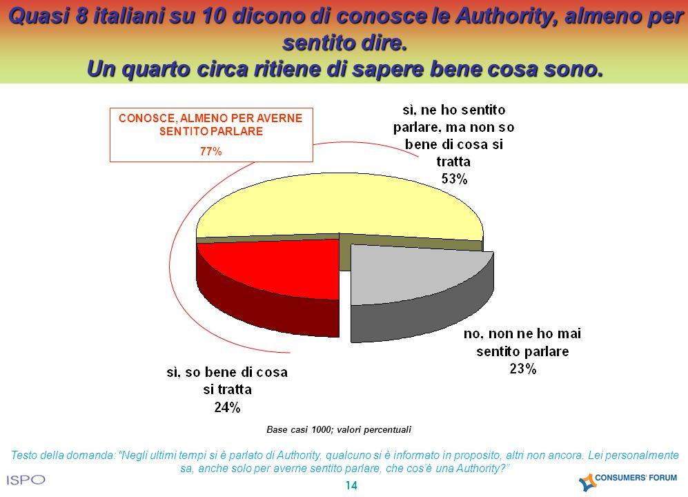 14 Quasi 8 italiani su 10 dicono di conosce le Authority, almeno per sentito dire. Un quarto circa ritiene di sapere bene cosa sono. Base casi 1000; v