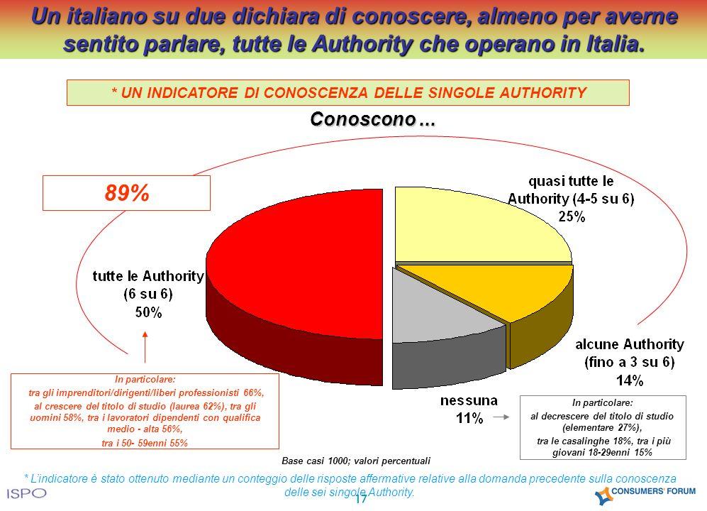 17 Un italiano su due dichiara di conoscere, almeno per averne sentito parlare, tutte le Authority che operano in Italia.