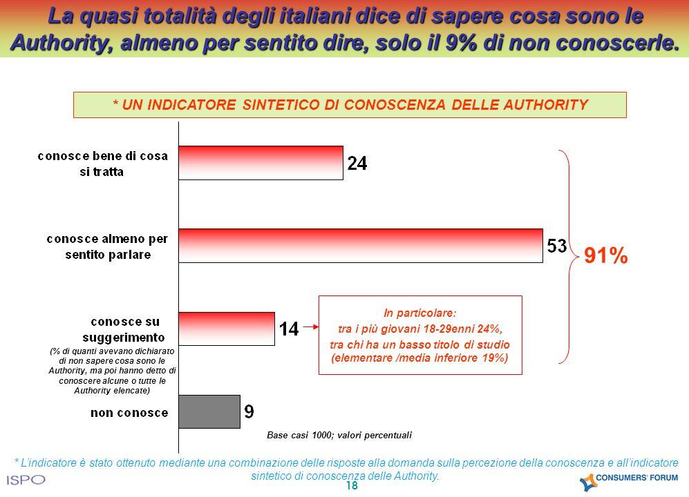 18 La quasi totalità degli italiani dice di sapere cosa sono le Authority, almeno per sentito dire, solo il 9% di non conoscerle. Base casi 1000; valo