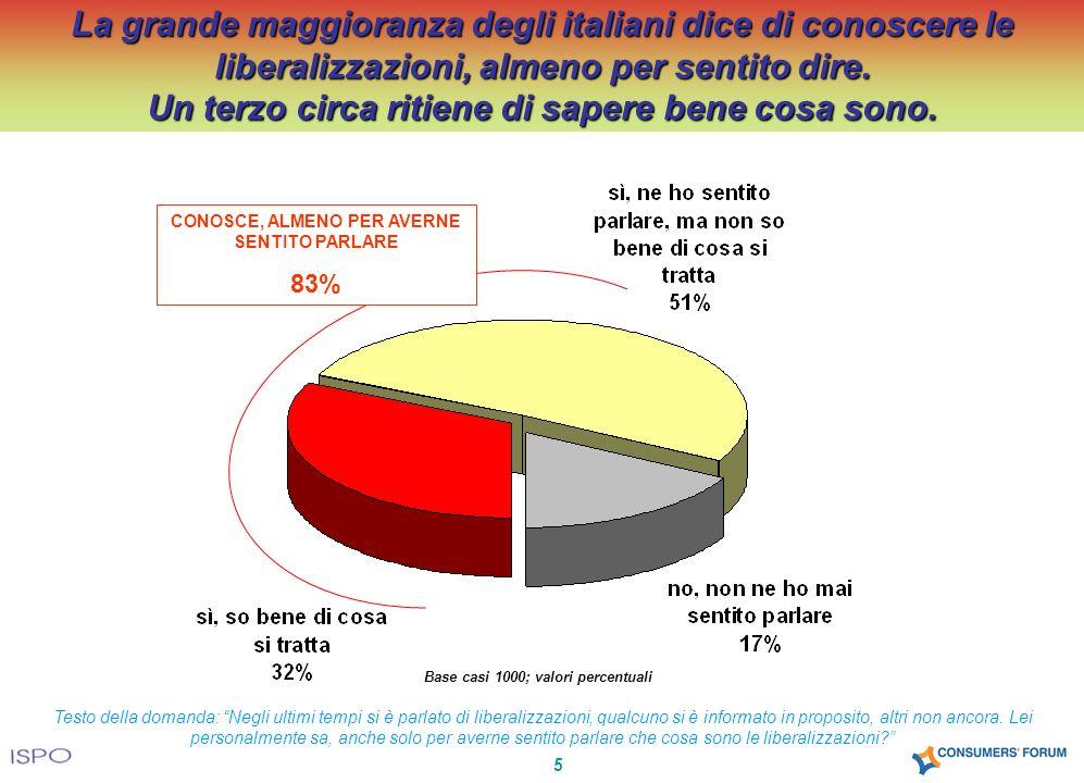 5 La grande maggioranza degli italiani dice di conoscere le liberalizzazioni, almeno per sentito dire. Un terzo circa ritiene di sapere bene cosa sono
