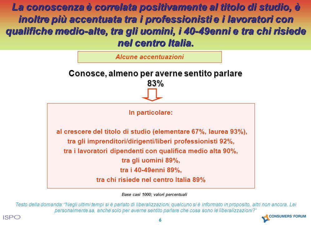 6 Alcune accentuazioni Conosce, almeno per averne sentito parlare 83% In particolare: al crescere del titolo di studio (elementare 67%, laurea 93%), tra gli imprenditori/dirigenti/liberi professionisti 92%, tra i lavoratori dipendenti con qualifica medio alta 90%, tra gli uomini 89%, tra i 40-49enni 89%, tra chi risiede nel centro Italia 89% La conoscenza è correlata positivamente al titolo di studio, è inoltre più accentuata tra i professionisti e i lavoratori con qualifiche medio-alte, tra gli uomini, i 40-49enni e tra chi risiede nel centro Italia.