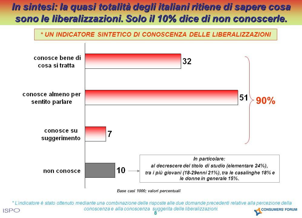 8 In sintesi: la quasi totalità degli italiani ritiene di sapere cosa sono le liberalizzazioni. Solo il 10% dice di non conoscerle. Base casi 1000; va