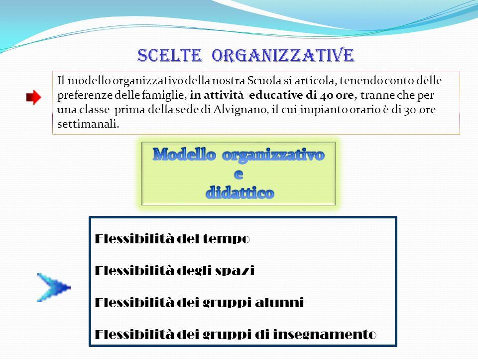 Scelte organizzative Il modello organizzativo della nostra Scuola si articola, tenendo conto delle preferenze delle famiglie, in attività educative di