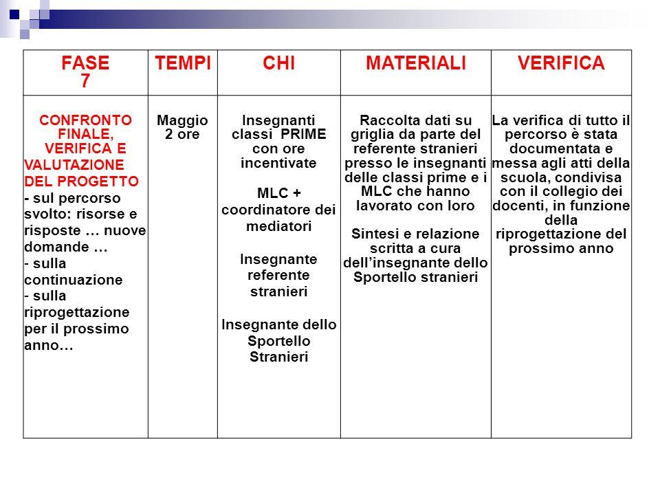 FASE 7 TEMPICHIMATERIALIVERIFICA CONFRONTO FINALE, VERIFICA E VALUTAZIONE DEL PROGETTO - sul percorso svolto: risorse e risposte … nuove domande … - s