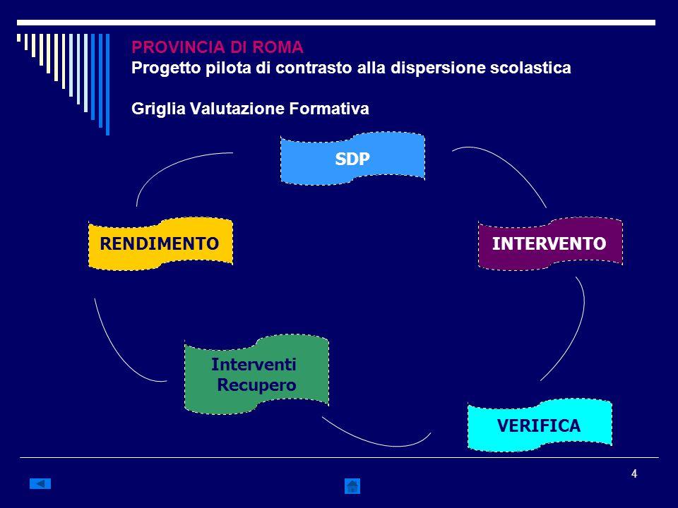 4 PROVINCIA DI ROMA Progetto pilota di contrasto alla dispersione scolastica Griglia Valutazione Formativa SDP RENDIMENTO Interventi Recupero INTERVEN