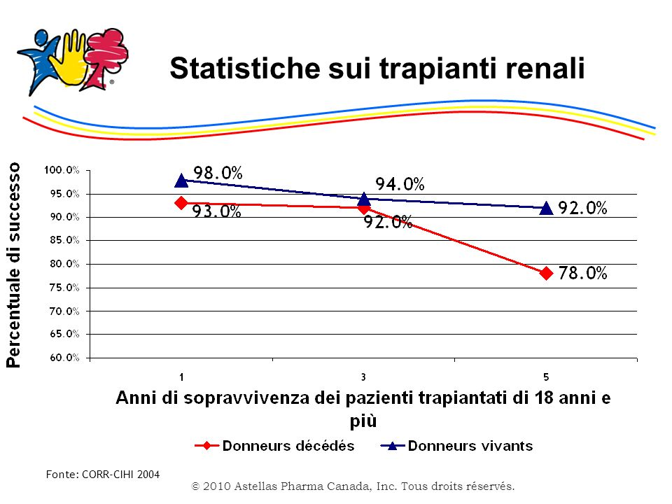 © 2010 Astellas Pharma Canada, Inc. Tous droits réservés. Statistiche sui trapianti renali Fonte: CORR-CIHI 2004