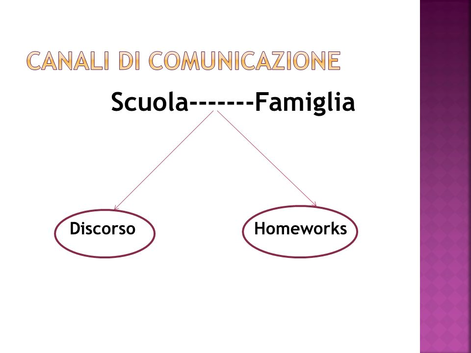 Scuola-------Famiglia Discorso Homeworks