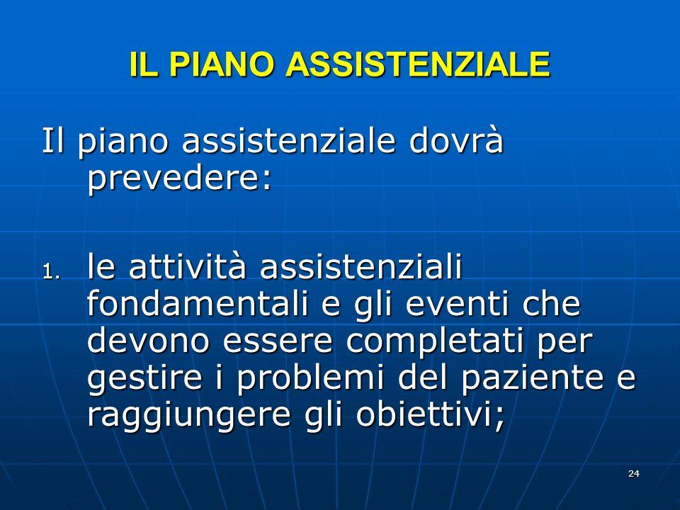24 IL PIANO ASSISTENZIALE Il piano assistenziale dovrà prevedere: 1.