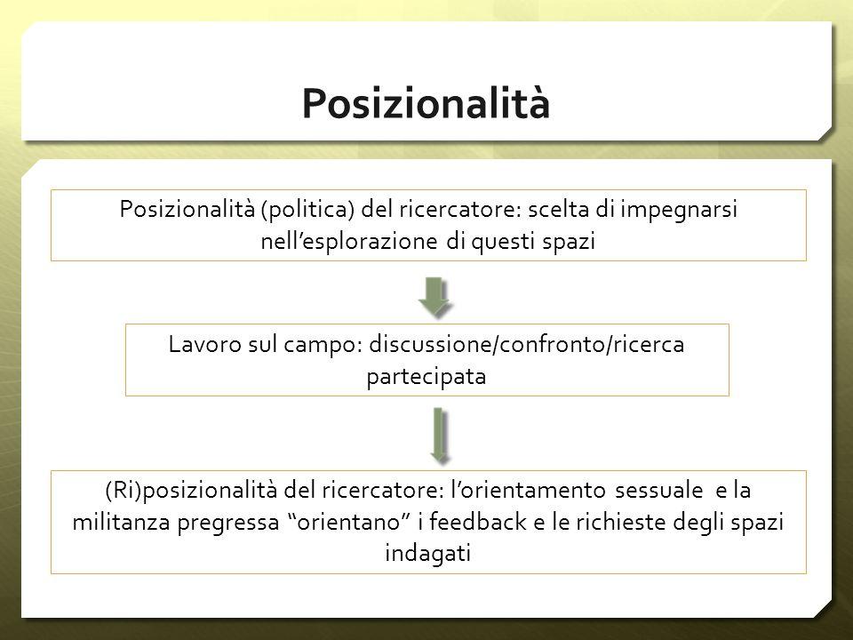 Posizionalità Posizionalità (politica) del ricercatore: scelta di impegnarsi nellesplorazione di questi spazi Lavoro sul campo: discussione/confronto/