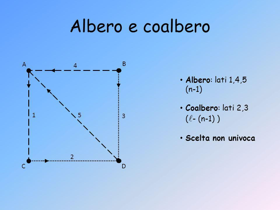 Albero e coalbero 1 2 3 4 5 A B CD Albero: lati 1,4,5 (n-1) Coalbero: lati 2,3 ( - (n-1) ) Scelta non univoca