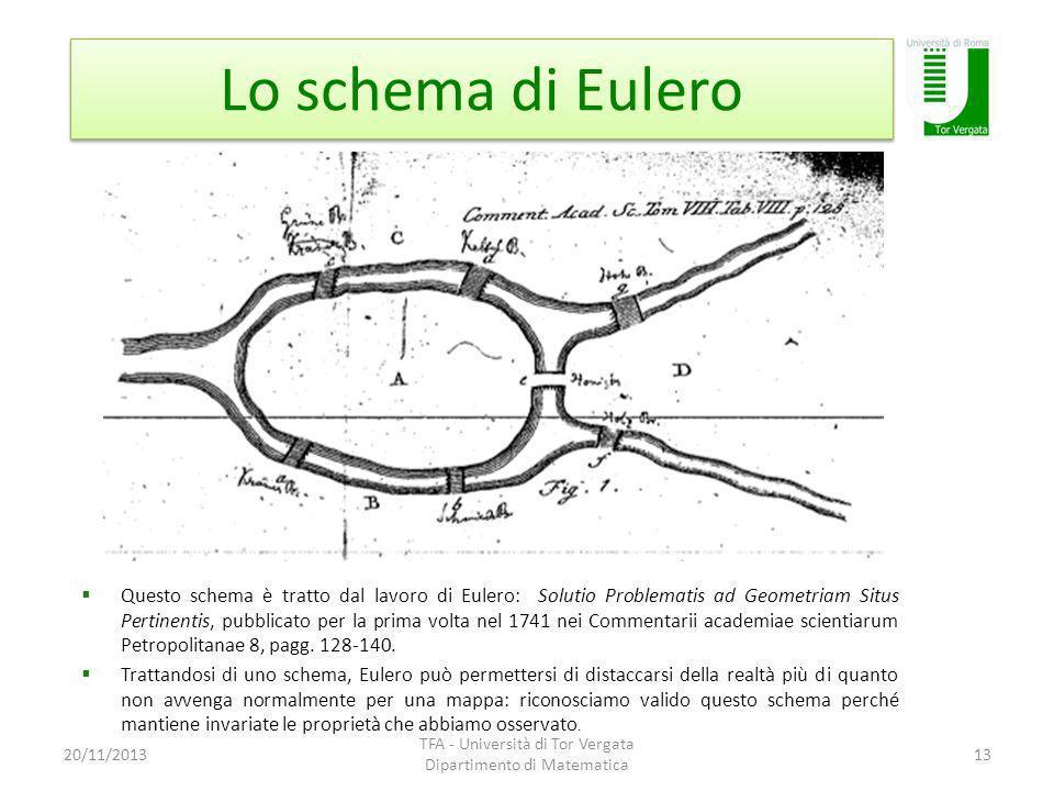 Lo schema di Eulero 20/11/2013 TFA - Università di Tor Vergata Dipartimento di Matematica 13 Questo schema è tratto dal lavoro di Eulero: Solutio Problematis ad Geometriam Situs Pertinentis, pubblicato per la prima volta nel 1741 nei Commentarii academiae scientiarum Petropolitanae 8, pagg.