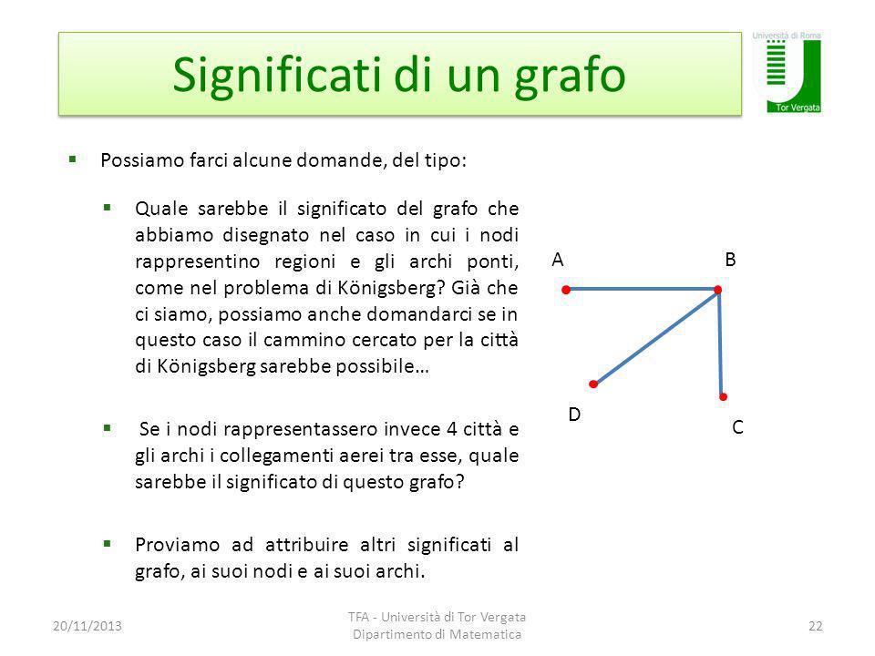 Significati di un grafo 20/11/2013 TFA - Università di Tor Vergata Dipartimento di Matematica 22 Possiamo farci alcune domande, del tipo: Quale sarebb