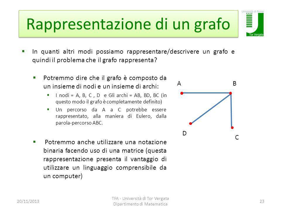 Rappresentazione di un grafo 20/11/2013 TFA - Università di Tor Vergata Dipartimento di Matematica 23 In quanti altri modi possiamo rappresentare/descrivere un grafo e quindi il problema che il grafo rappresenta.
