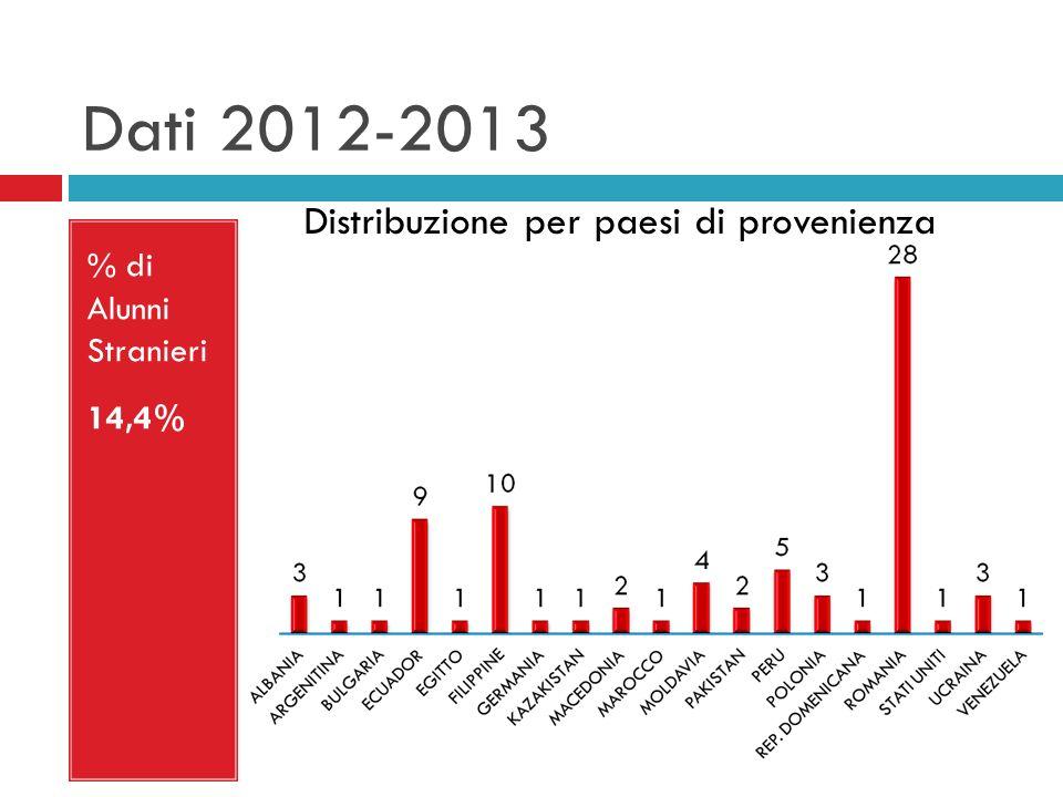 Dati 2012-2013 % di Alunni Stranieri 14,4% Distribuzione per paesi di provenienza