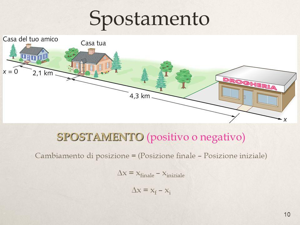 10 Spostamento SPOSTAMENTO SPOSTAMENTO (positivo o negativo) Cambiamento di posizione = (Posizione finale – Posizione iniziale) x = x finale – x inizi