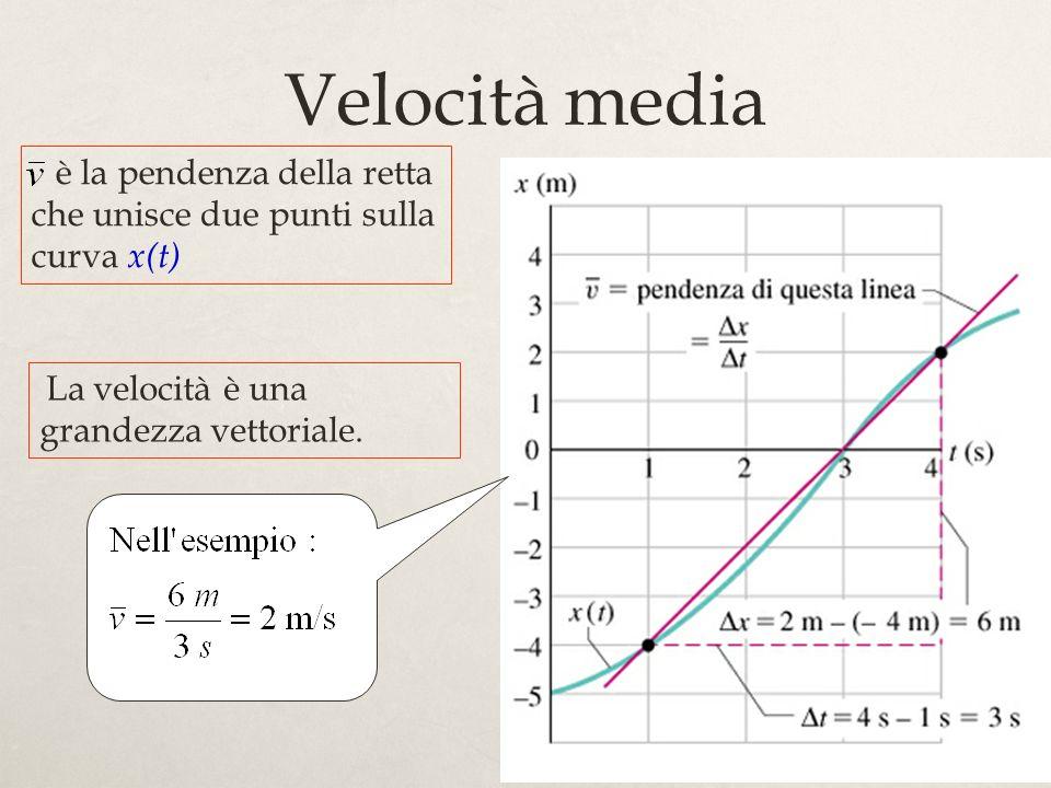 14 Velocità media La velocità è una grandezza vettoriale. è la pendenza della retta che unisce due punti sulla curva x(t)